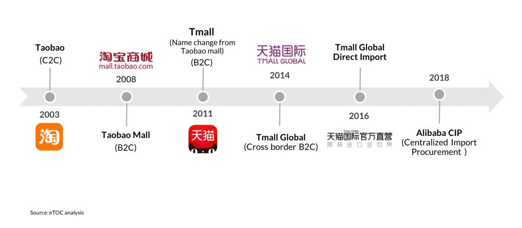 Alibaba ecommerce channels