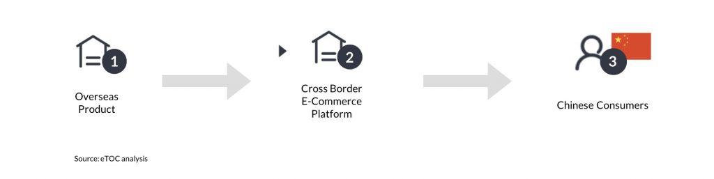 cross border china market entry