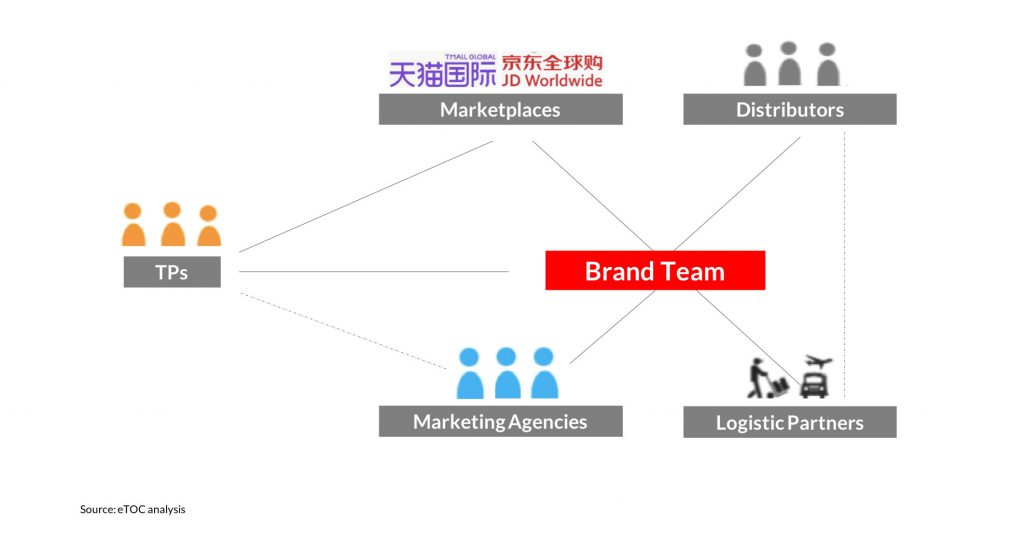 China ecommerce partner structure