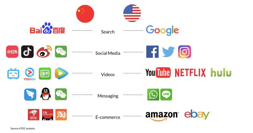 ecommerce ecosystem China vs western