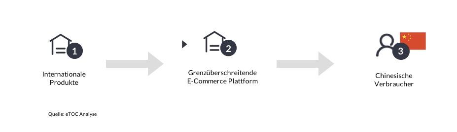 Grenzüberschreitende E-Commerce
