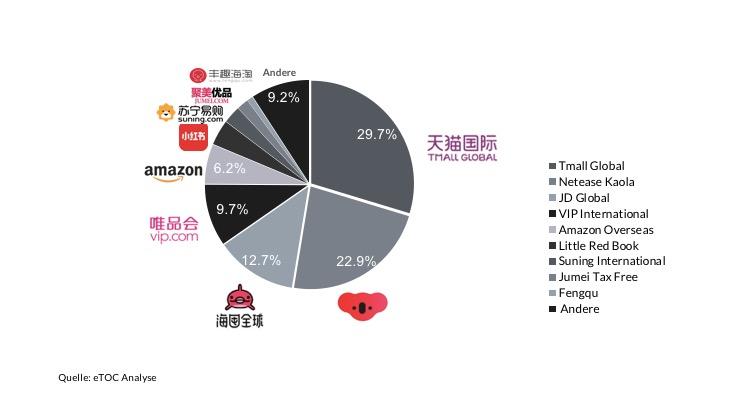 chinesische grenzüberschreitende E-Commerce-Plattform