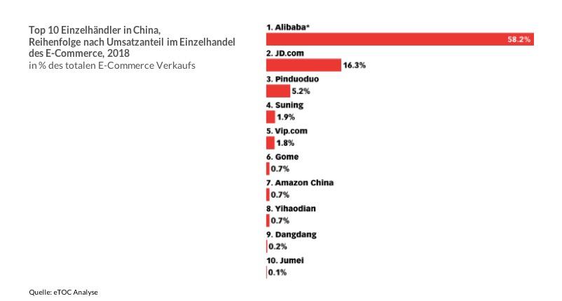 chinesische e-commerce plattform