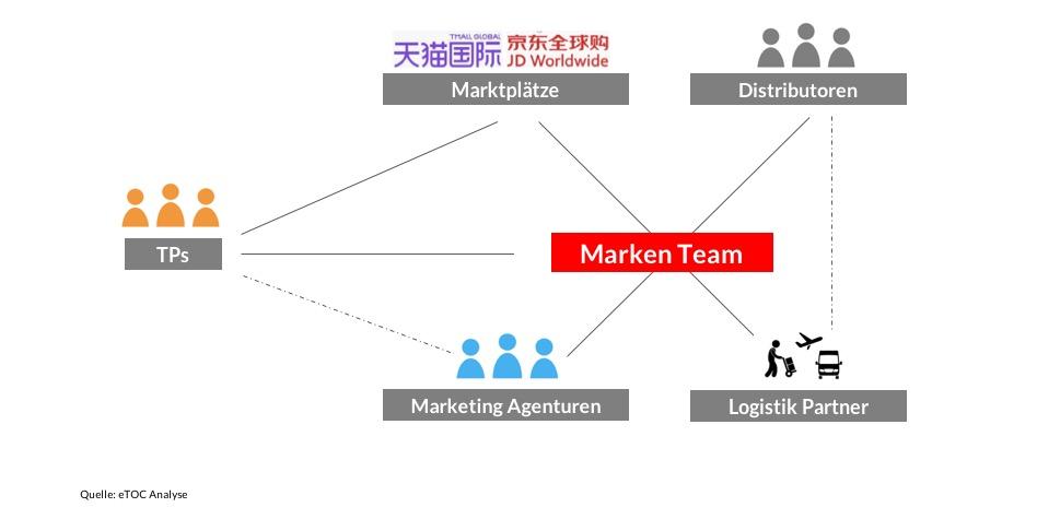 Partner Stuktur für China E-Commerce