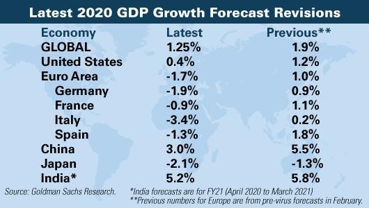 Goldman Sachs 2020 Prognose