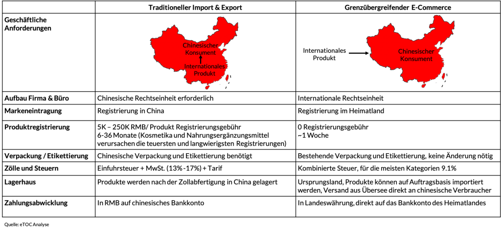 Vorteile vom Cross Border E-Commerce