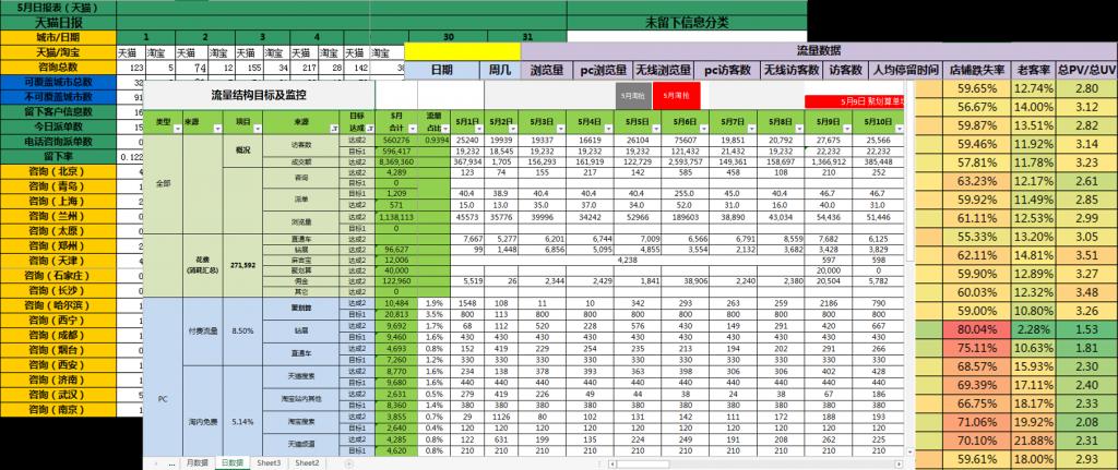 eTOC KPI Monitoring