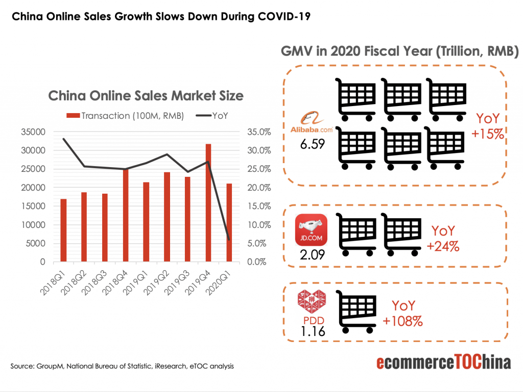 China Online Sales Growth During COVID-19