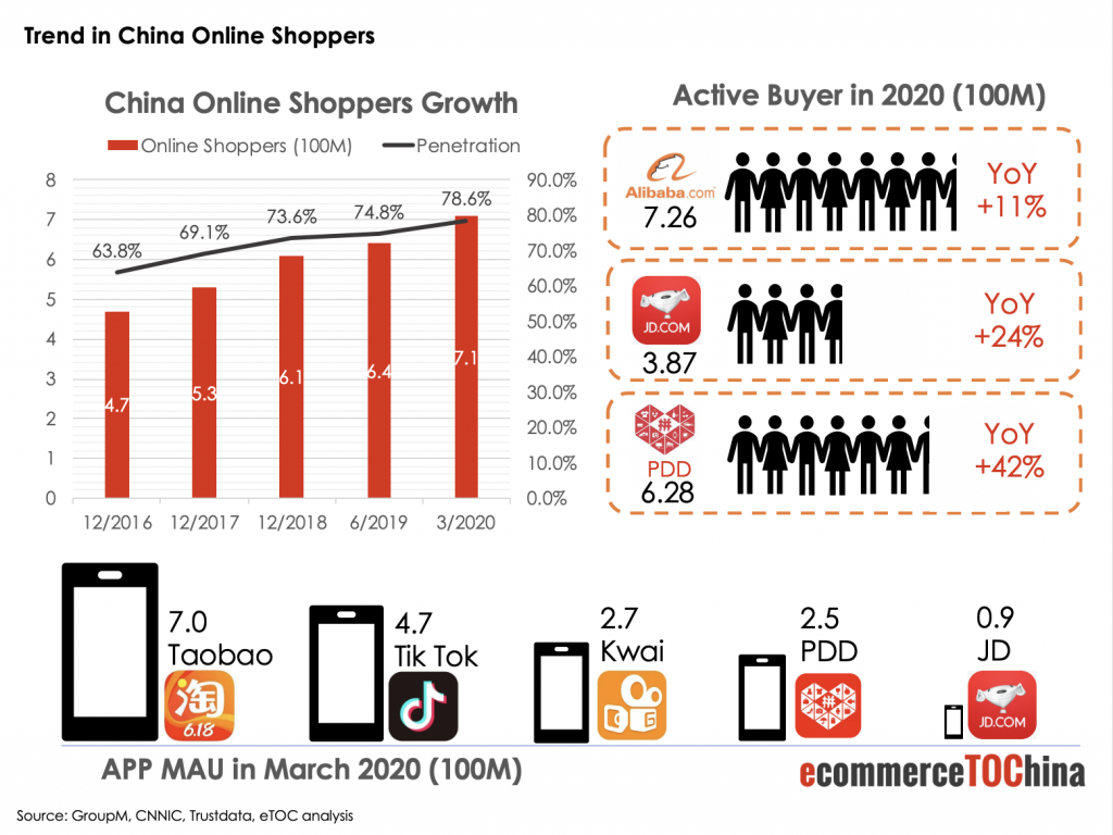 China Online Shoppers Trends