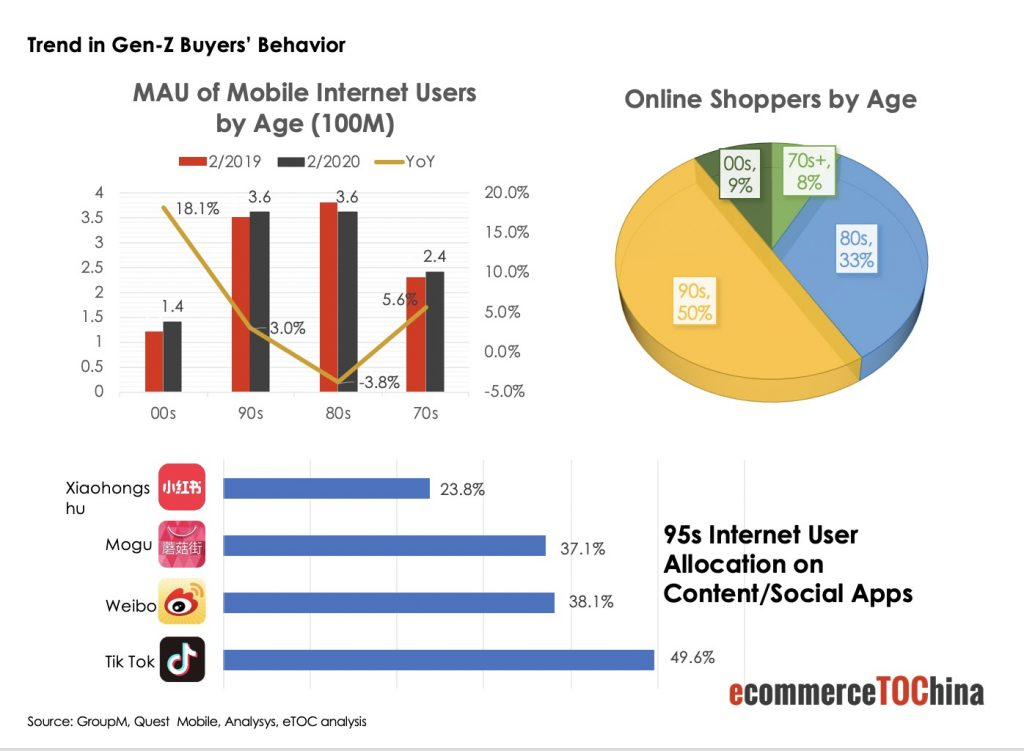 China Gen-Z Consumer Behavior