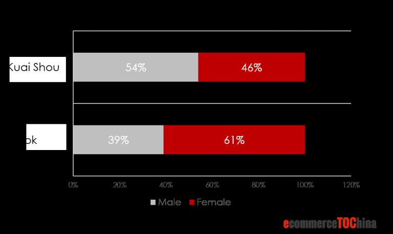 Live Streaming Platform Users' Gender Distribution