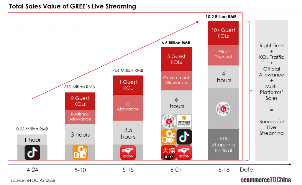 Gree Live Streaming