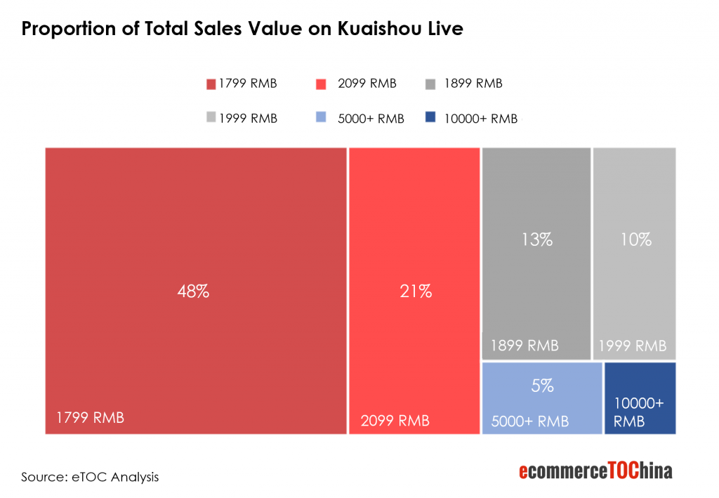 Proportion of Sales Value on Kuaishou