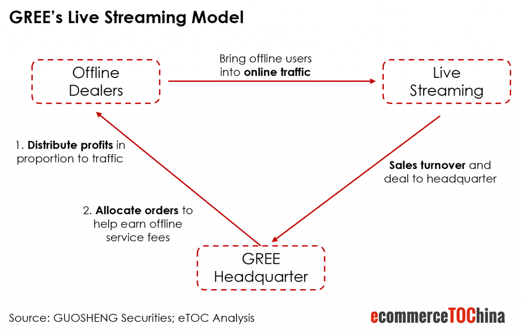 Gree Live Streaming Model