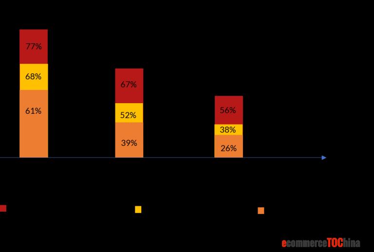 Live Stream Platform User Survey