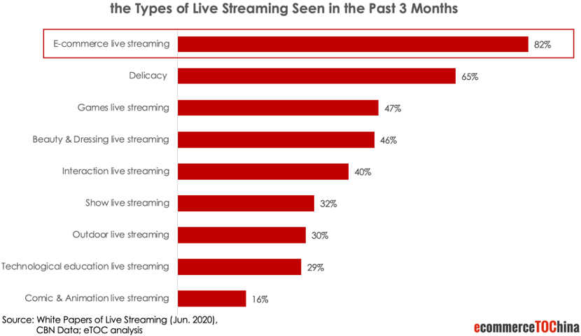 Live Streaming Types