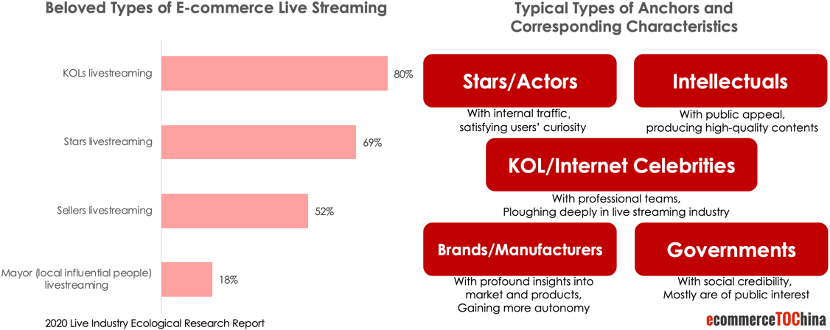 Types of Live Streaming in China