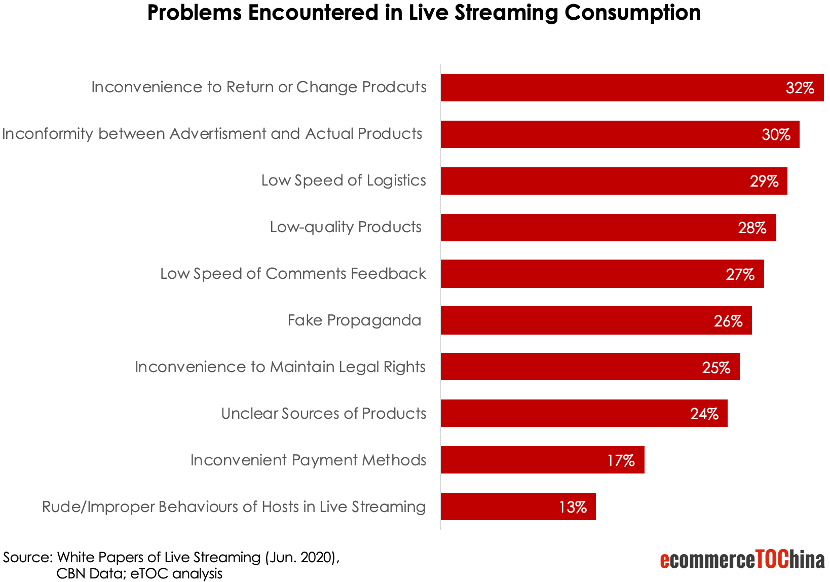 Challenges of Live Streaming in China