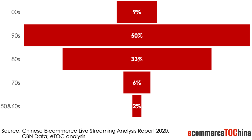 China Live Streaming Consumer by Age Groups