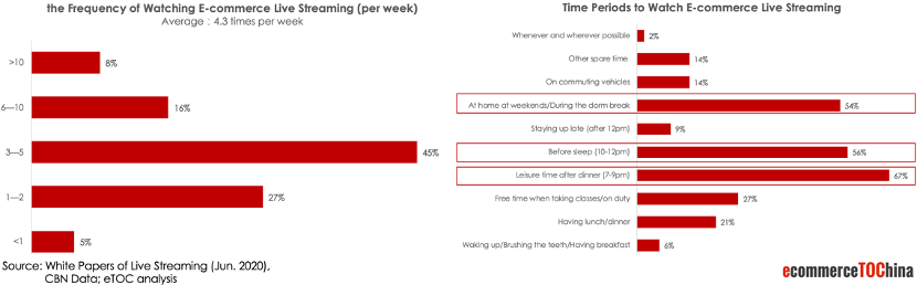 China Live Streaming Consumer Watching Habits