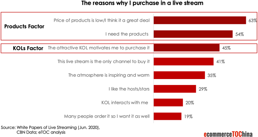 Reasons of purchase in live streaming