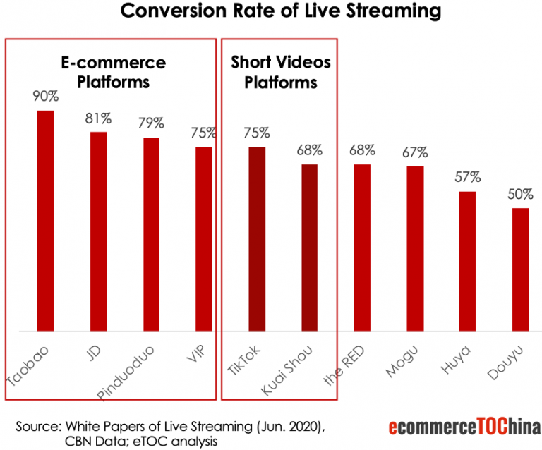 Conversion Rate of Live Streaming in China