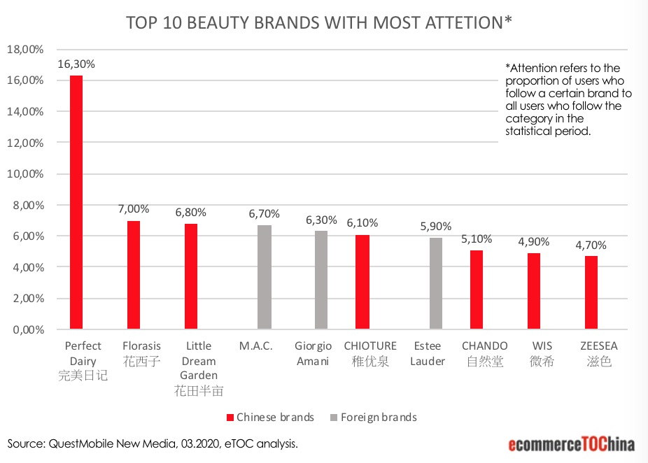 Top 10 Beauty Brands in China with most attention