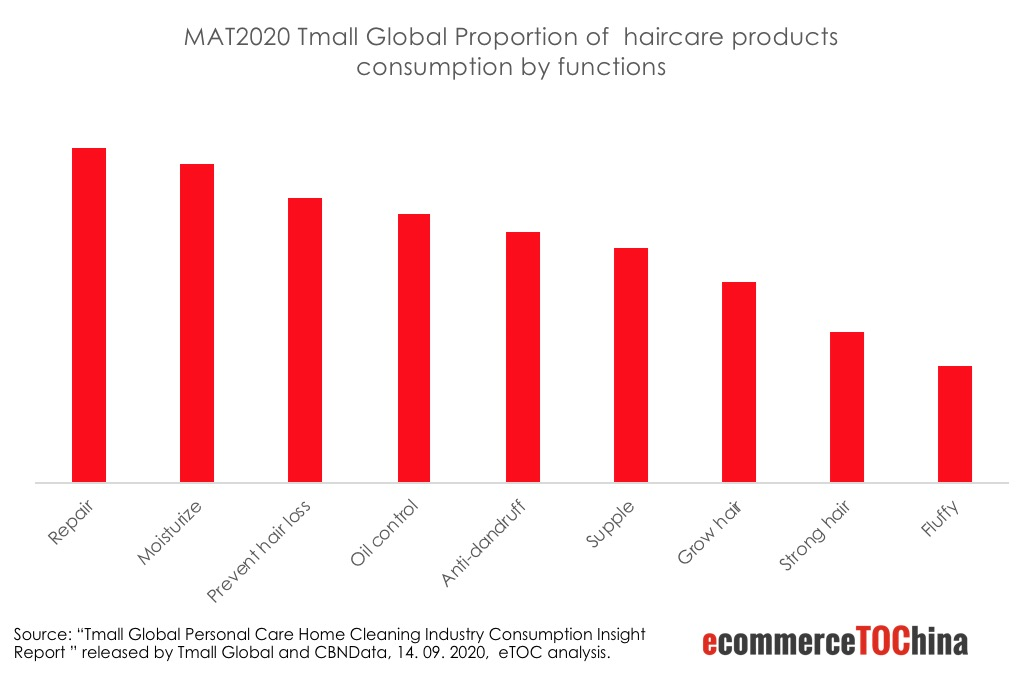 Tmall Global Hair Care Product Consumption