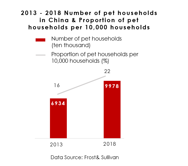 Number of Pet Households in China