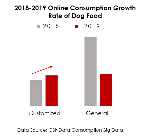 China Online Consumption growth for dog food