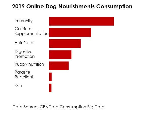 2019 China Online Dog Nourishment Consumption