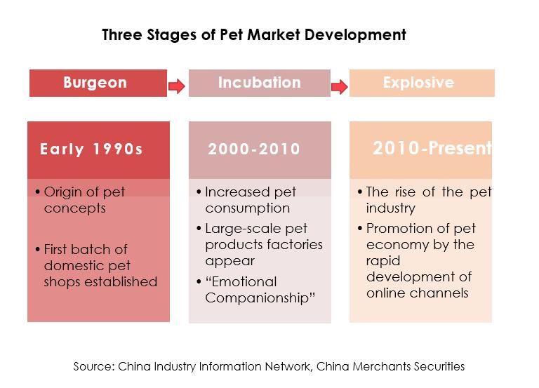 China Petcare Market Development