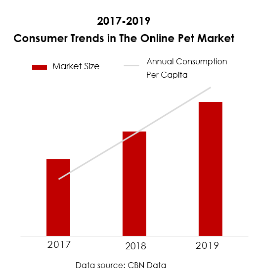 Consumer Trends in China Petcare Market