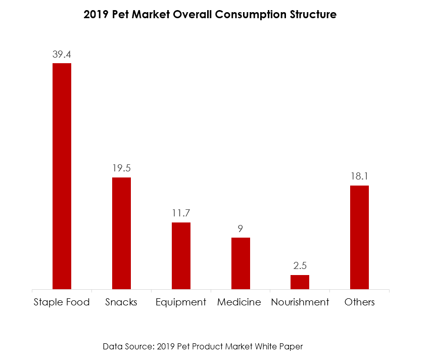 China Overall Petcare Consumption Structure