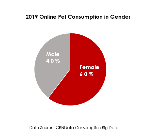 China 2019 Online Petcare Consumption gender distribution