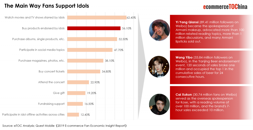 Chinese Idol Industry and Fan Economy