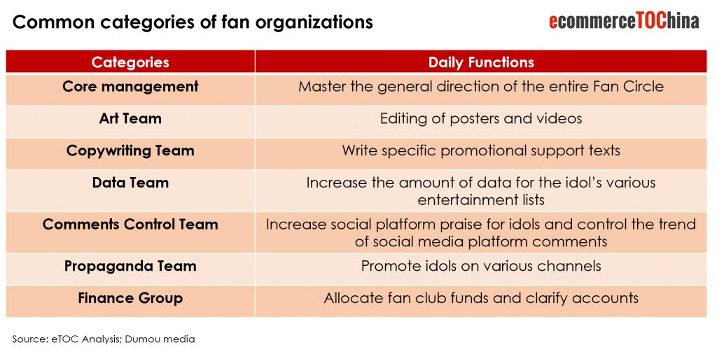 Chinese Fan Economy fans organisation
