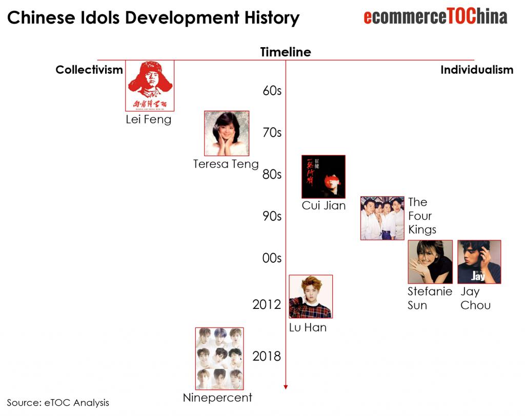 Chinese Fan Economy Idol Industry development