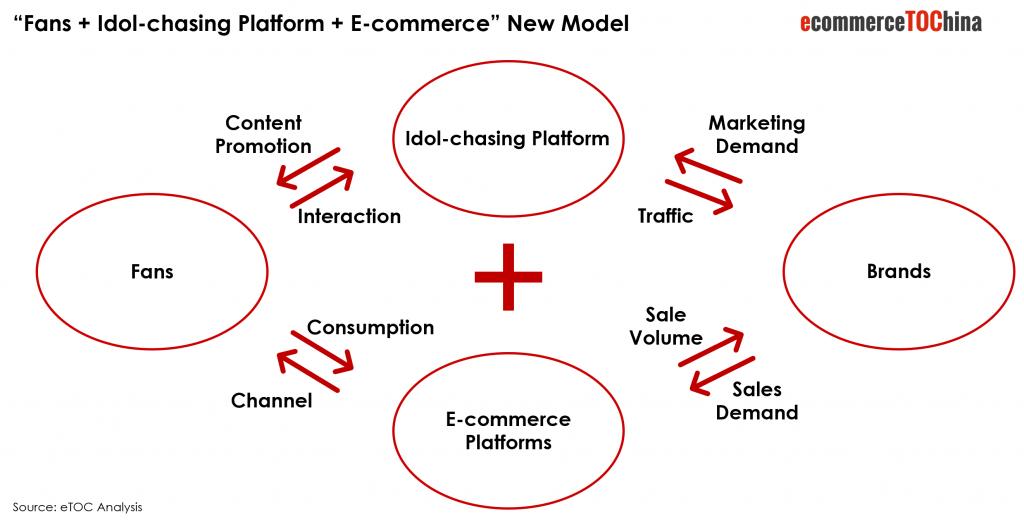 Chinese Fans Economy E-Commerce Model