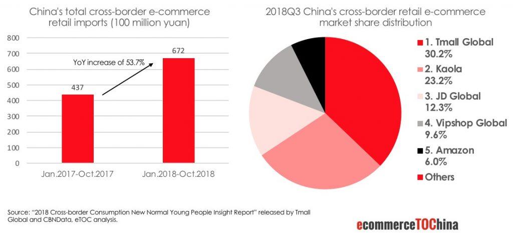Cross Border E-Commerce Platform