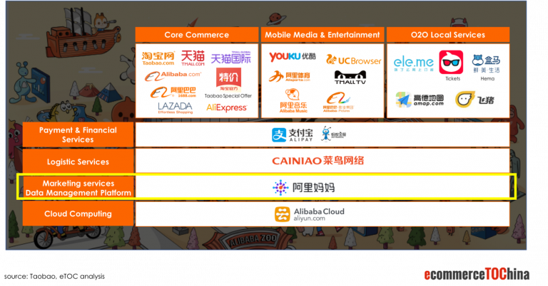 Alibaba Paid Advertising