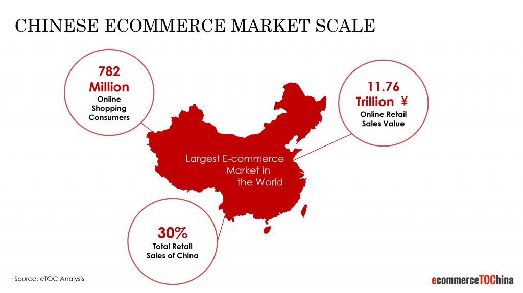 chinese ecommerce market scale