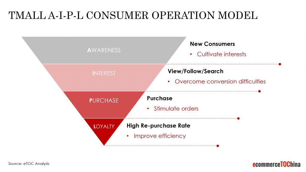 tmall a-i-p-l consumer operation model