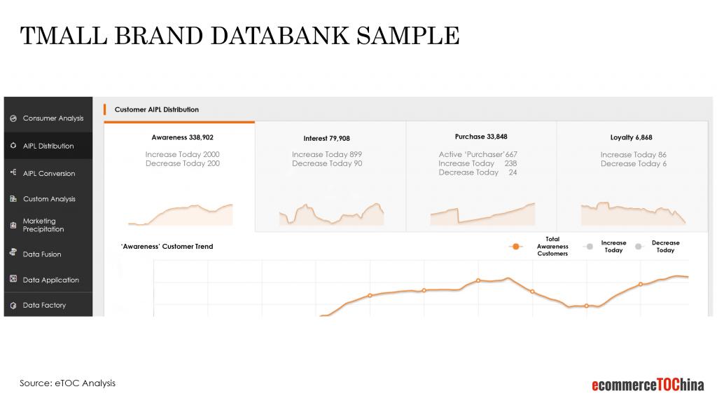 tmall brand databank sample