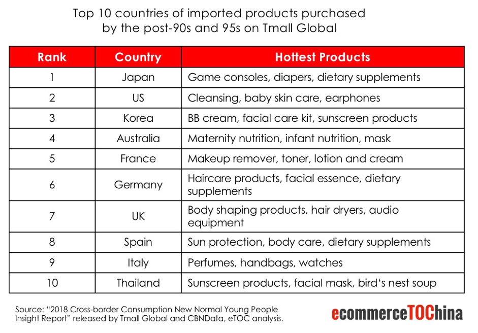 Ranking of top 10 countries and sold imported products on Tmall Global in China