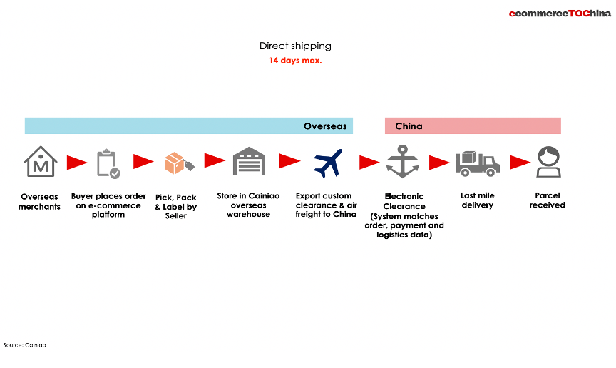 depiction of the direct shipping process to China through e-commerce from overseas