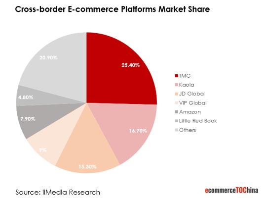 Marktanteil Top 5 Cross-Border E-Commerce Plattformen In China