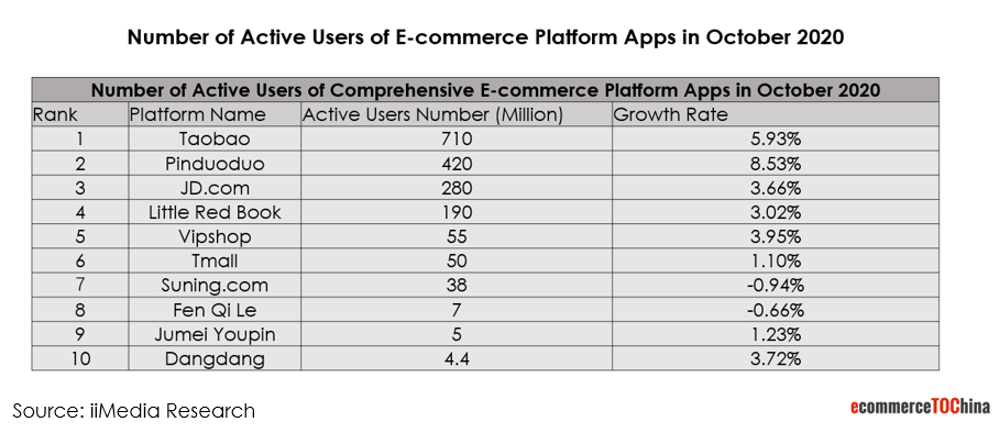 number of active users of China ecommerce platforms