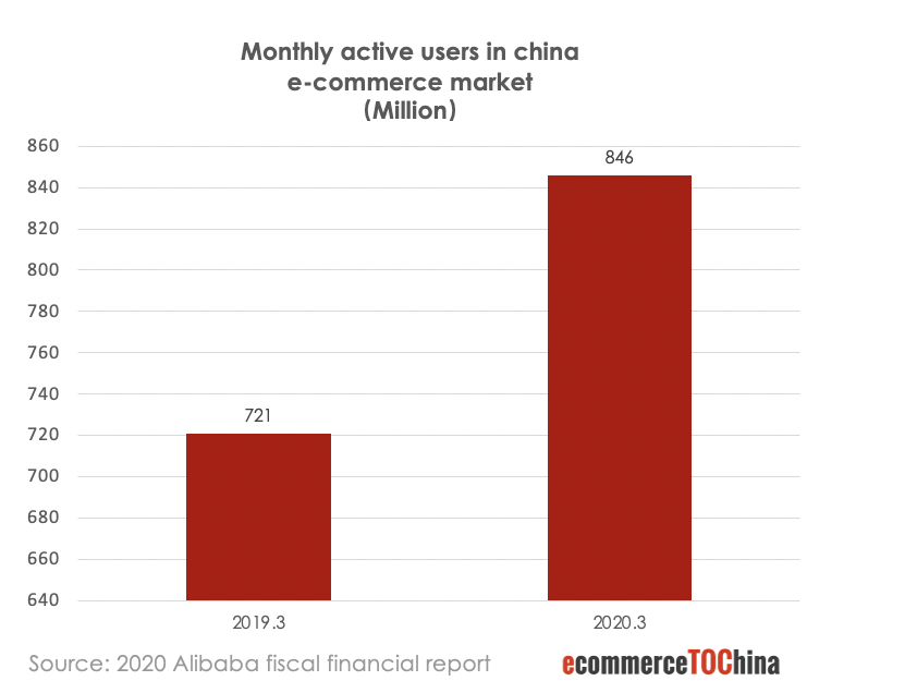monthly active users in china ecommerce market