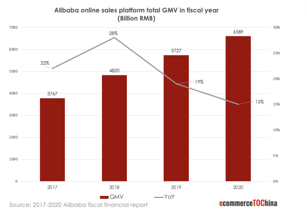 alibaba online sales platform total GMV in fiscal year